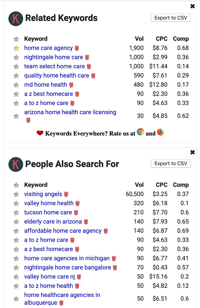 List of home care related keywords and their prices